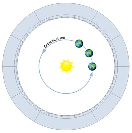 Erde umrundet die Sonne auf der Ekliptik