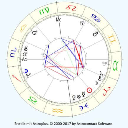 Chester Bennington, geboren am 20. März 1976, 22:41 MST, Phoenix/Arizona