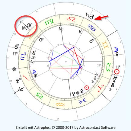 Innenkreis Horosokp, Außenkreis Sekundärprogression 20.07.2017