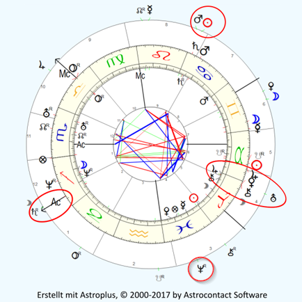 Innenkreis Horoskop, Mittelkreis Sekundärprogression, Außenkreis Transite am 20.07.2017