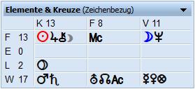 Elemente und Kardinalitäten im Horoskop