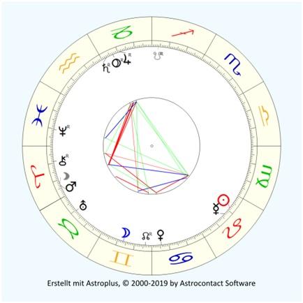 Mars Pluto Quadrat August 2020