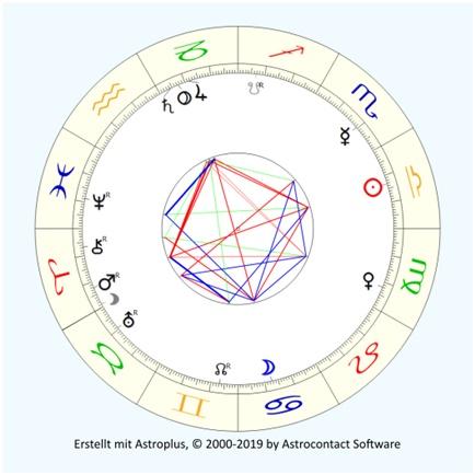 Pluto Quadrat Mars Oktober 2020